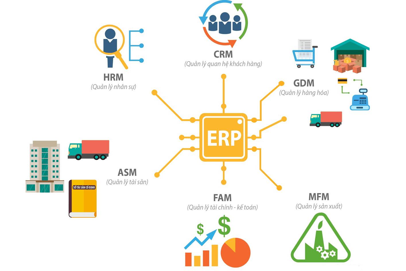 Aegona lập trình hệ thống quản lý doanh nghiệp - ERP